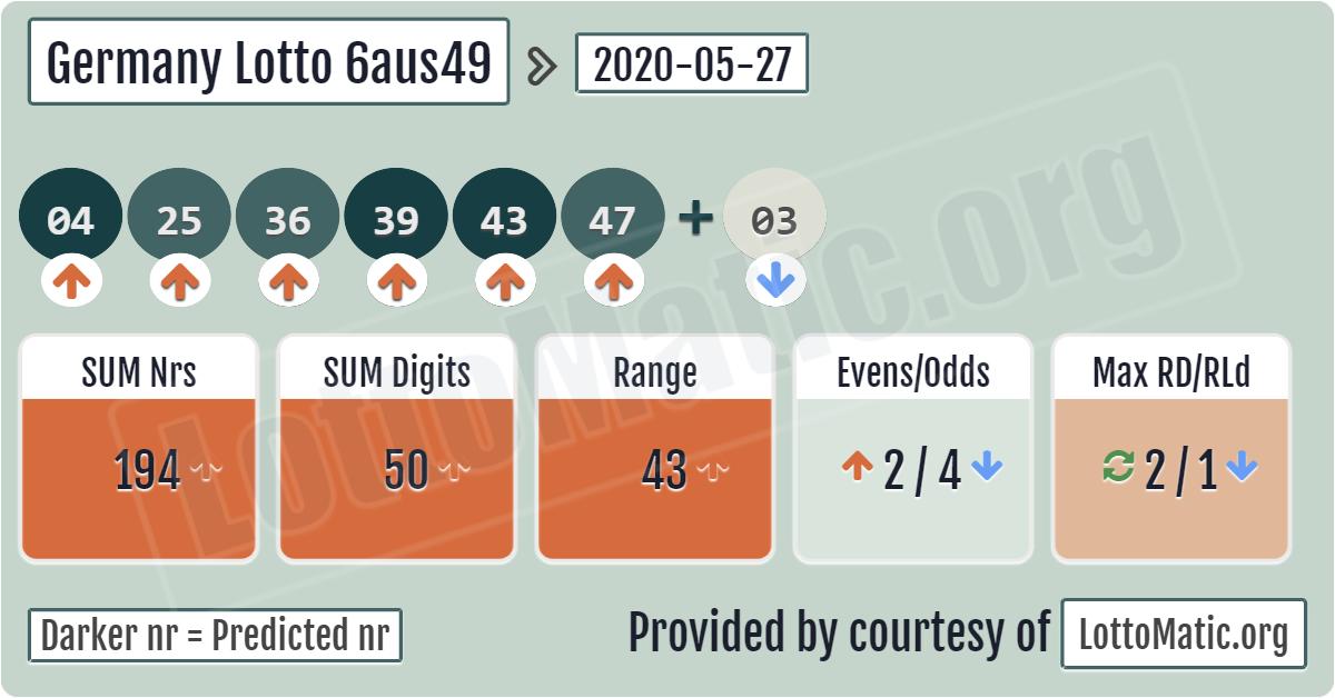 Lotto berlin - biztosan&csak online játszani