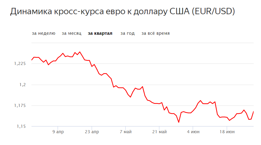 Ryska centralbankens växelkurser för idag och imorgon, dollarkursprognos och arkiv, ryska centralbankens euro