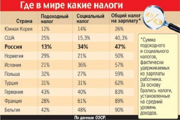 Kuinka maksaa veroja voitoista vedonvälittäjällä Venäjällä 2018 vuosi - vedonvälittäjien luokitus