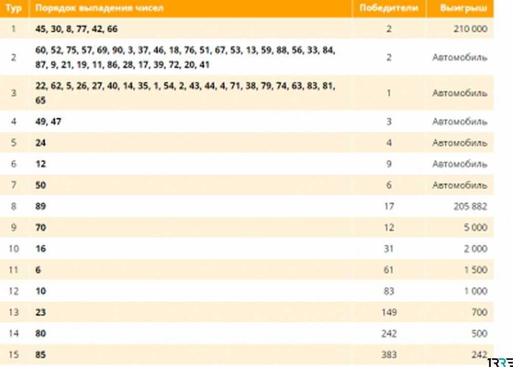 Tjek russisk Lotto-billet | resultater 1352 stolens cirkulation