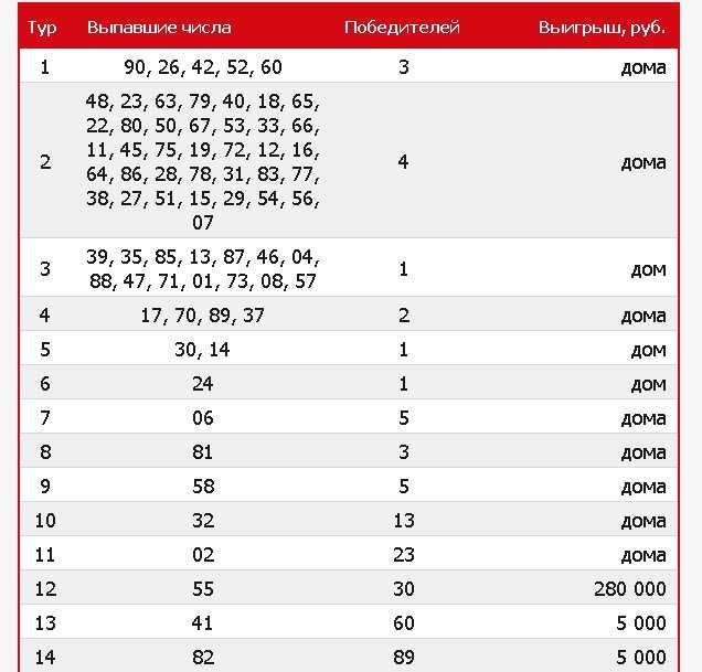 Prinemanskaya, лотерея - lotteri, praktiske vittigheder - fritid og underholdning - отзывы // anmeldelser. af - anmeldelser, ideer, tilbud