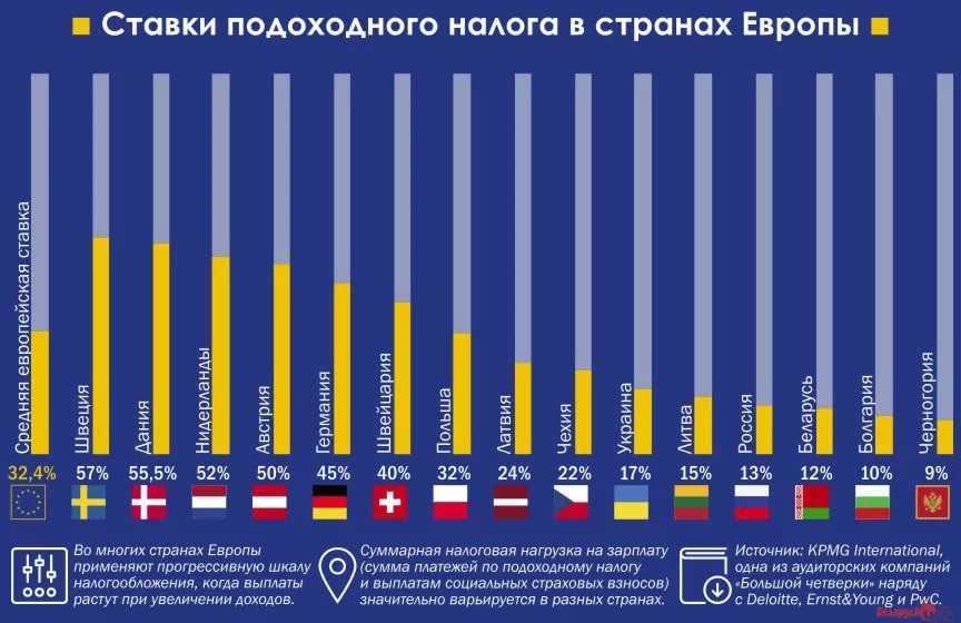 Skatt på gevinster hos bookmakere: Hvor, hvem betaler og hvordan - verdensopplevelse. fortsettelse - bookmaker vurdering