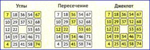 如何通过门票玩斯托洛托-游戏规则, 条件和详细说明