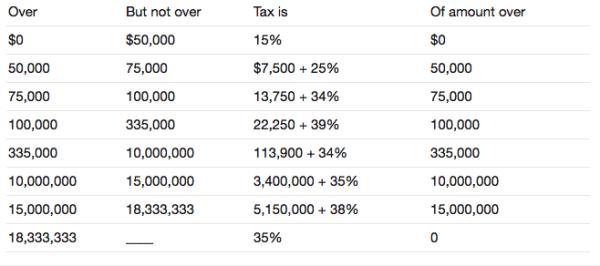 Podatek dochodowy z loterii w USA - Porada prawna