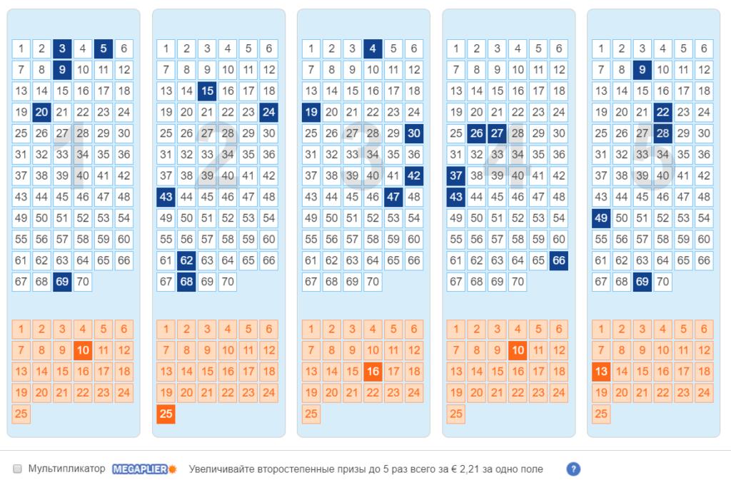 Mega milioni di lotterie - istruzioni dettagliate su come giocare dalla russia, puoi vincere + risultati | mondo della lotteria