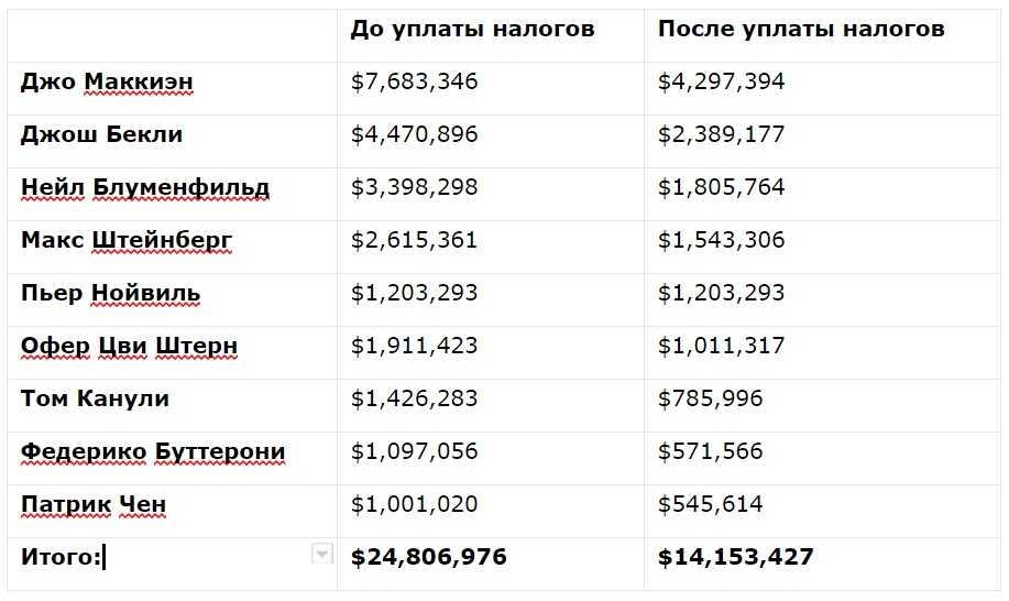 Налог на выигрыш в лотереи в россии - какие налоги вы заплатите с выигрыша в лото