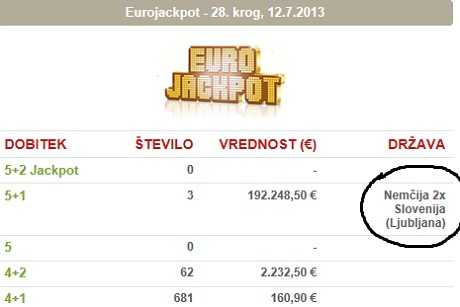 Play eurojackpot online: price comparison at lotto.eu