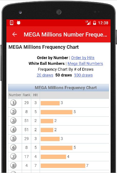 Megamillions lotteri - hvordan man spiller fra Rusland | lotteriverden