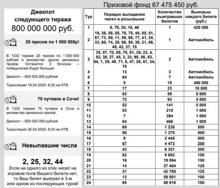 Описание первой национальной лотереи, правила лотереи
