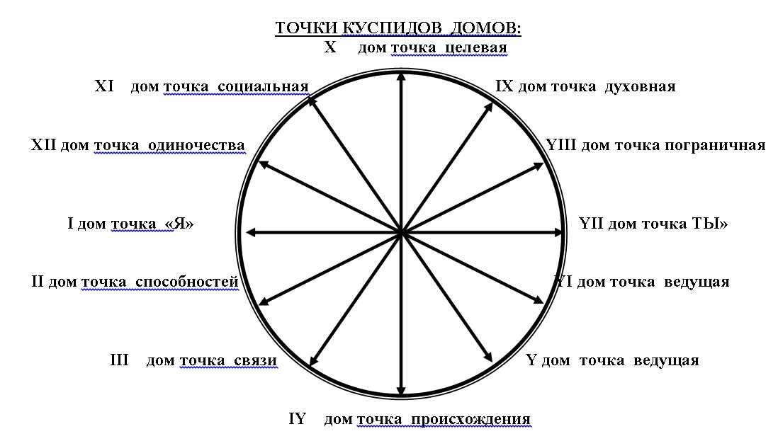 Гороскоп на сегодня для знака   овен