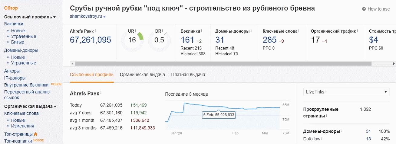 Analisi del sito lotolev.ru