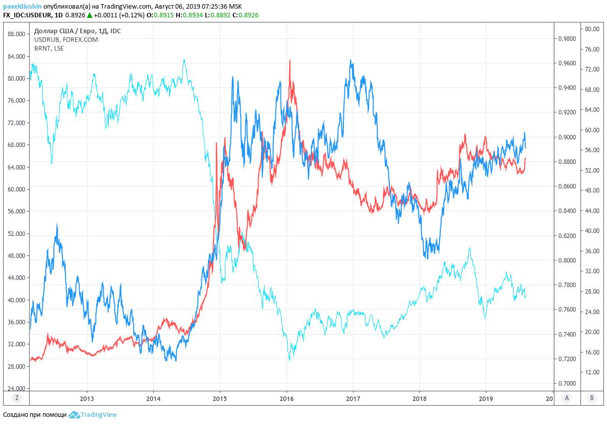 Tassi di cambio della Banca Centrale della Federazione Russa per oggi