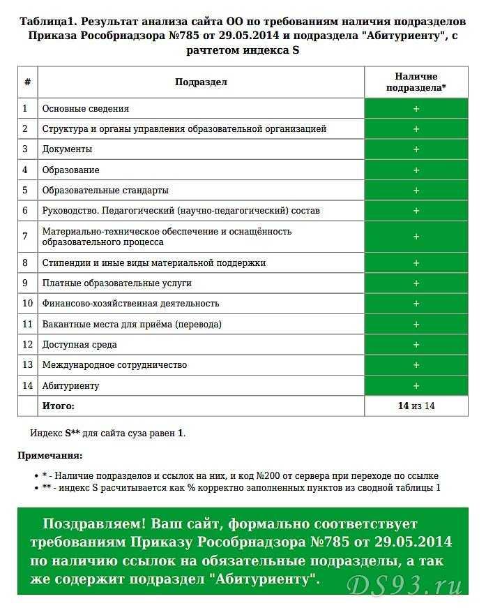 Analisi della pagina VKontakte