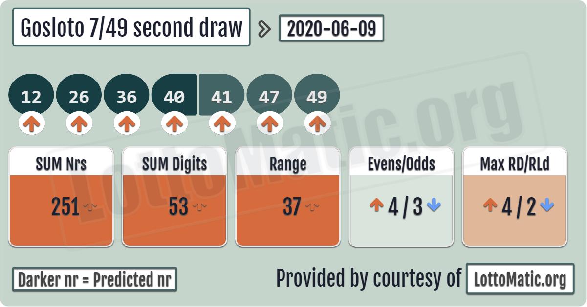 Loteria romena - loteria 5/40 e super sortudo
