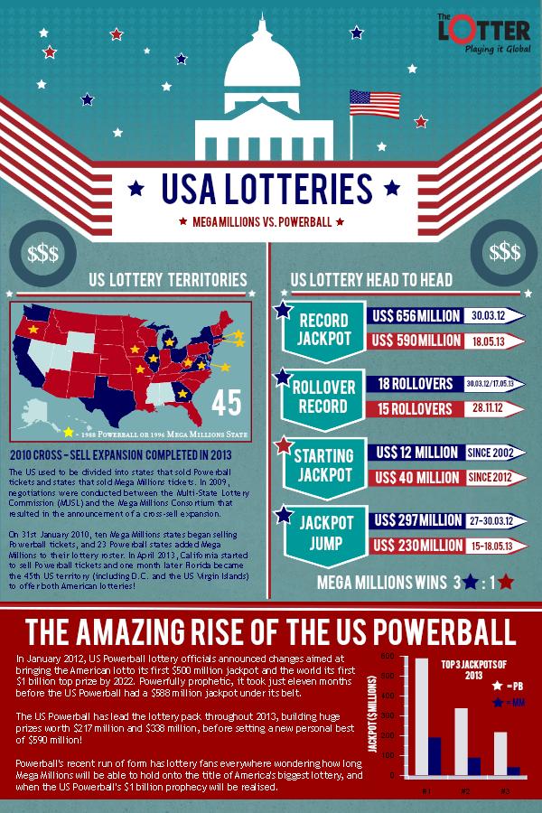 Come si gioca alla lotteria Powerball americana (in linea) in Russia