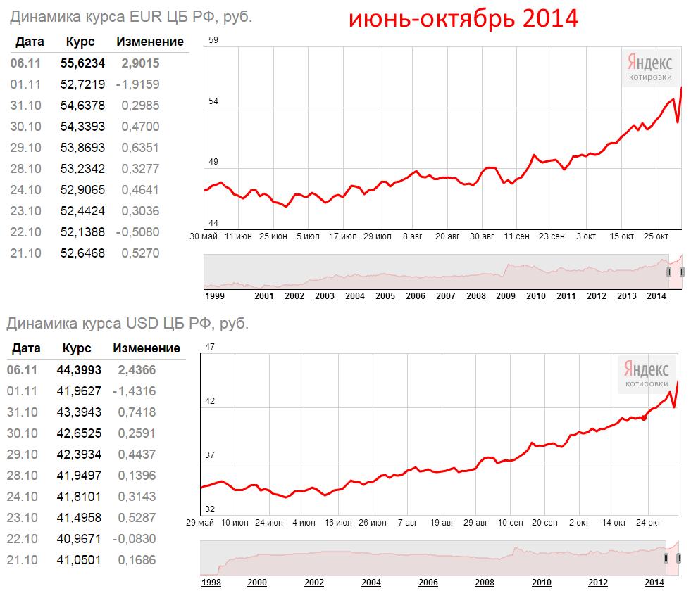 Tasso di cambio dell'euro