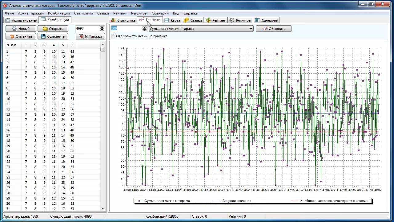 شعار اليانصيب أعلى 3 - تحليل, رسم بياني لمقدار عمليات التشغيل والرسوم البيانية للتغيرات في الأرقام حسب الأعمدة