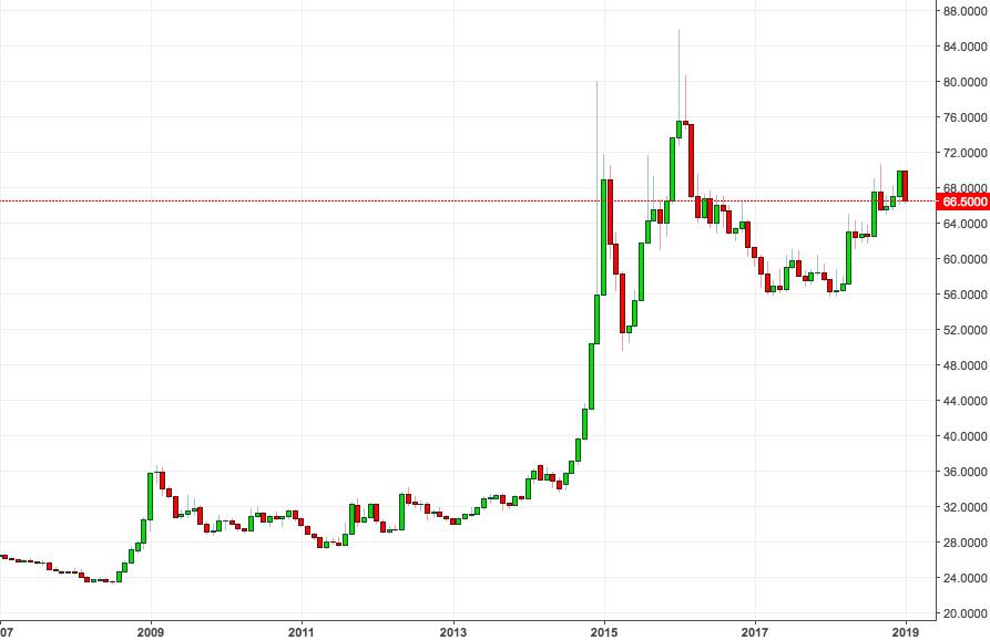 Archivio. grafici dei tassi di cambio. da euro a rublo - tasso di denaro
