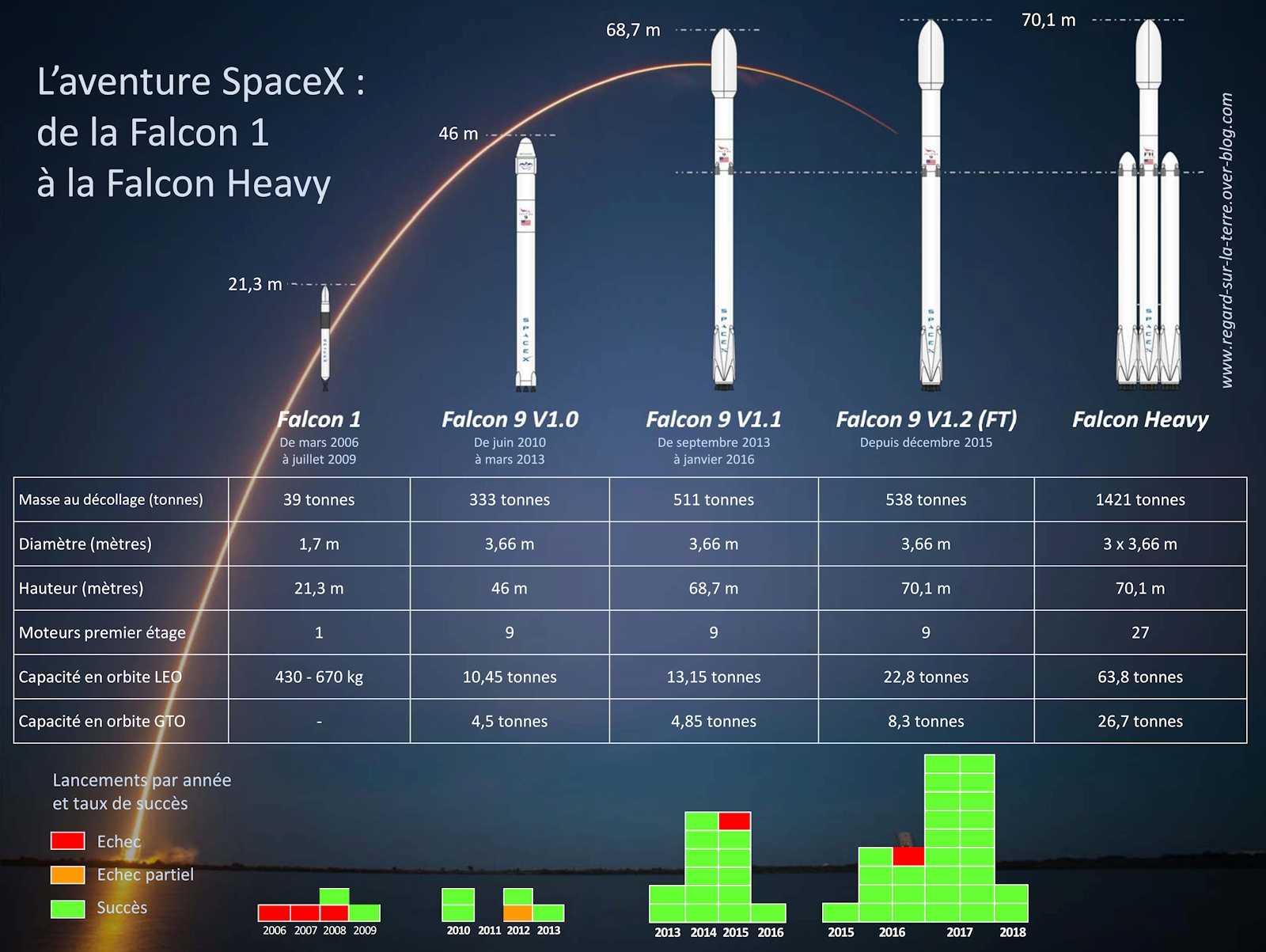 Улетели висторию: как spacex илона маска смогла обогнать «роскосмос» так сильно итак быстро?