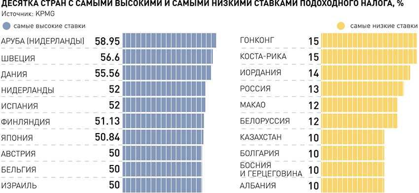 Skatt på loddgevinster i Russland: hvor mye og når du skal betale