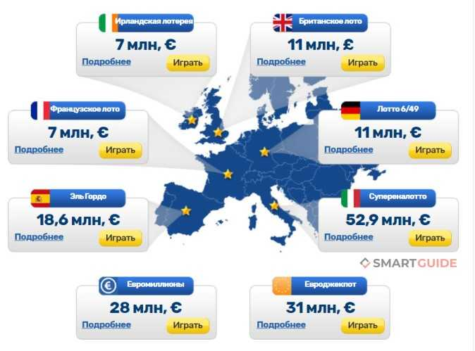 Мошенничество под видом лотереи евромиллионы