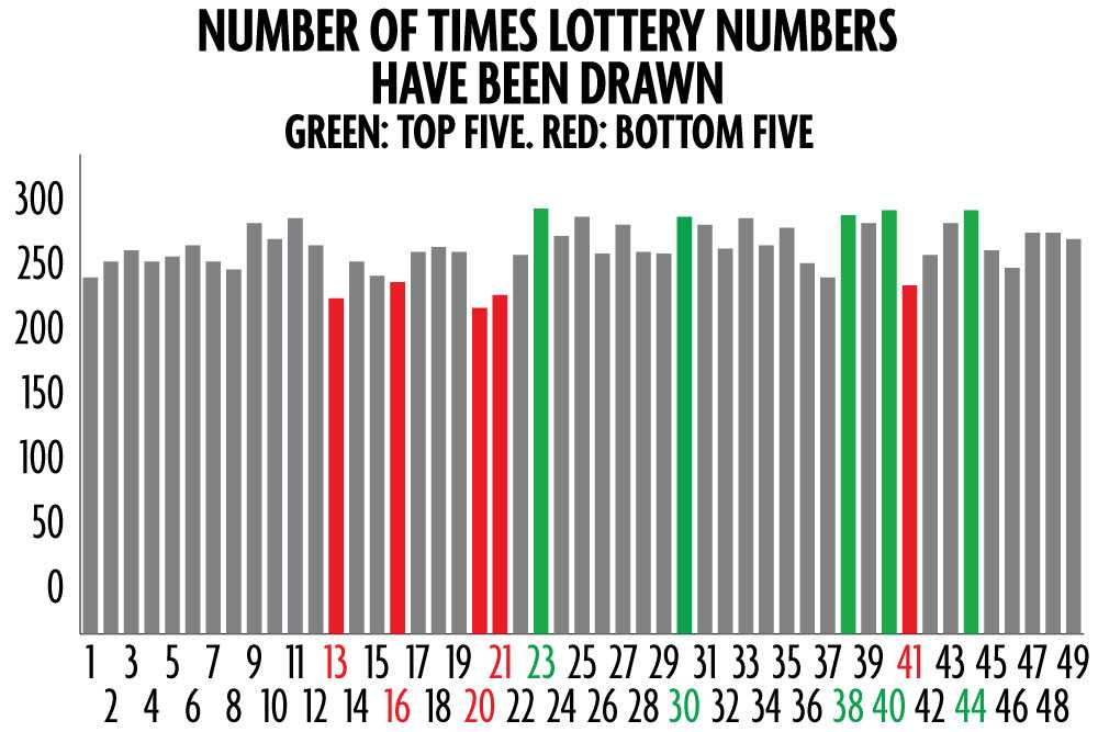 Amerikansk lotteri mega millioner