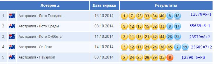 Australske lotterier - hvordan man deltager i Rusland | lotteriverden