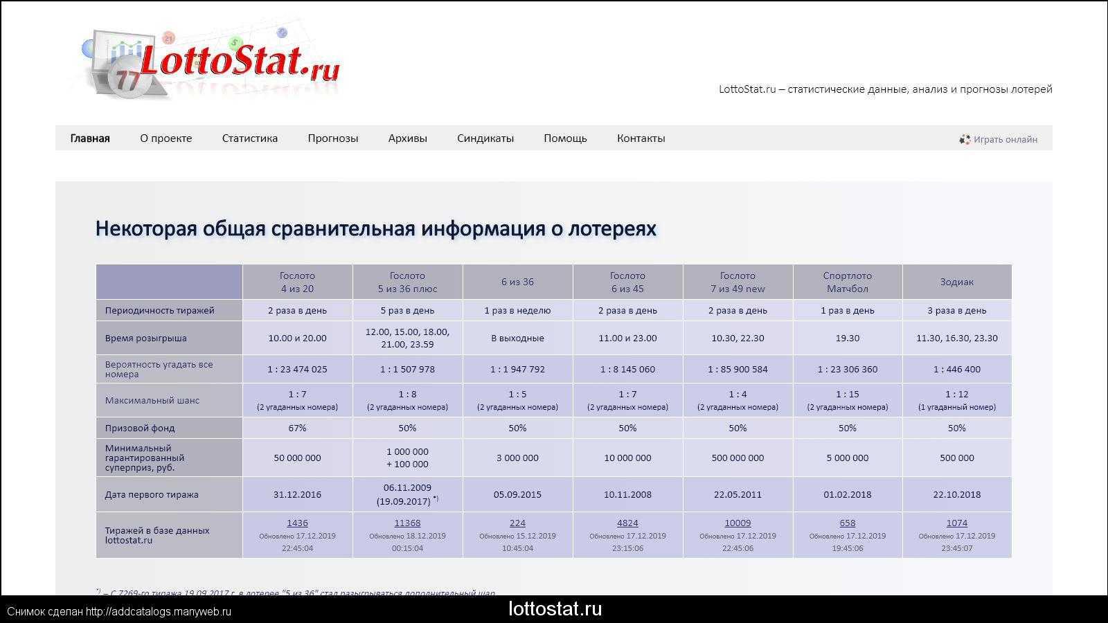 نتائج اليانصيب الشعبية من روسيا وحول العالم