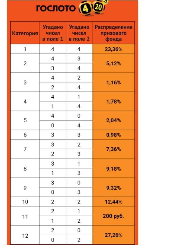Come vincere alla lotteria - 12 i migliori schemi per vincere