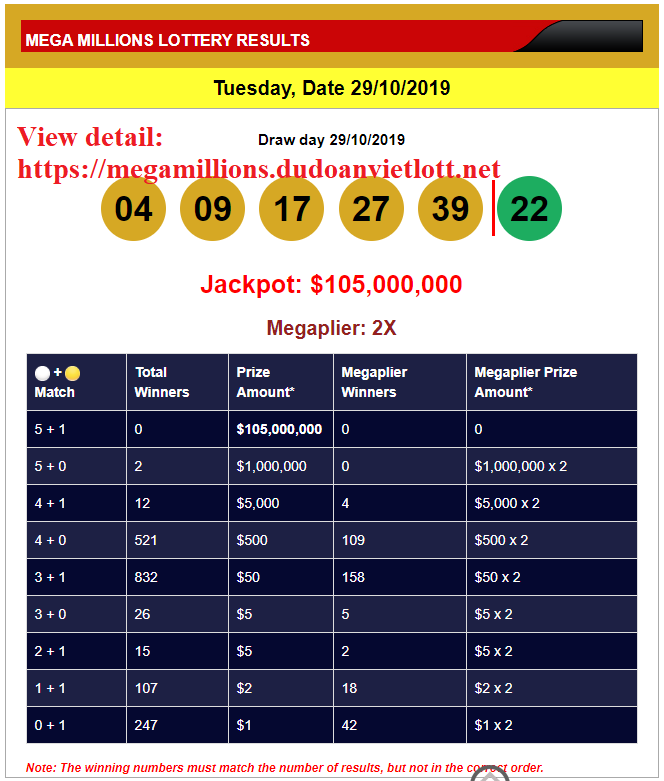 Arkiv lotteri megamilliony for 2018 år