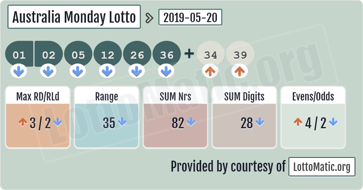 Австралийская лотерея wednesday lotto