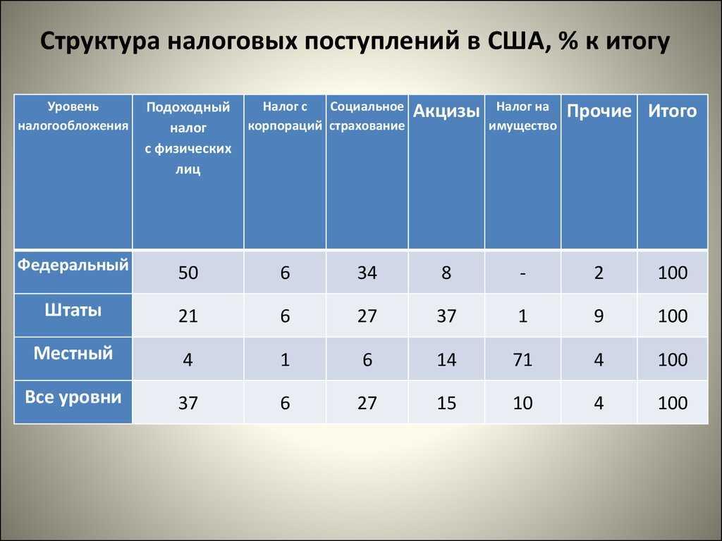 Jak zapłacić podatek od wygranych od bukmachera w Rosji w 2018 rok - ocena bukmachera