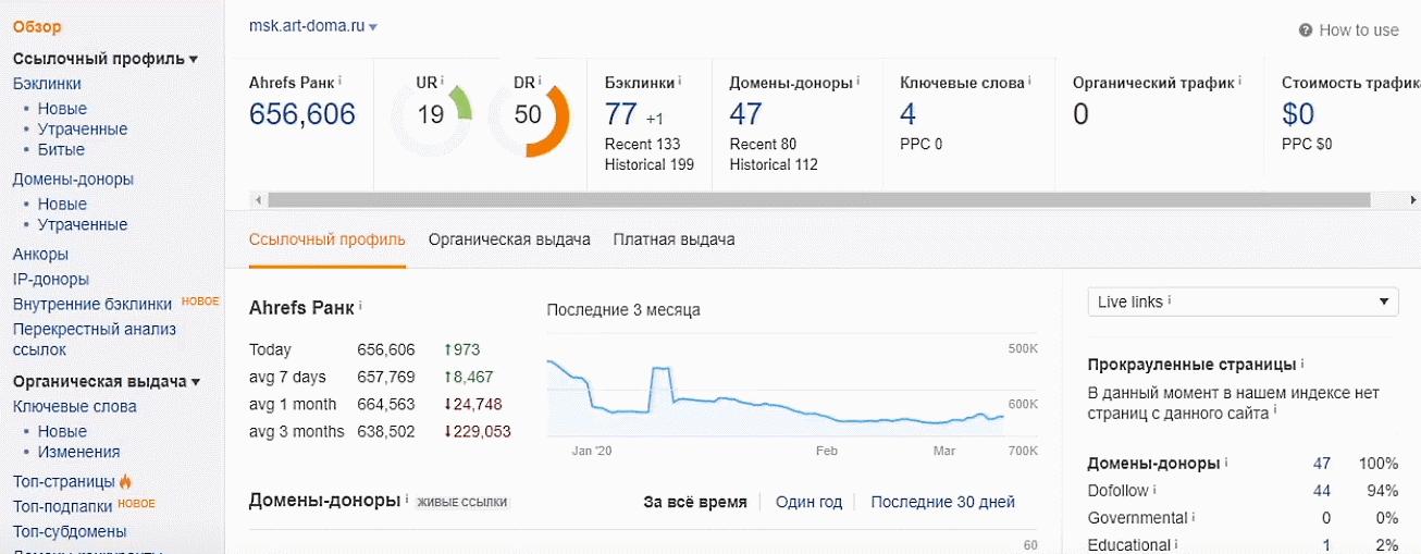 Analisi del sito www.lotolev.ru