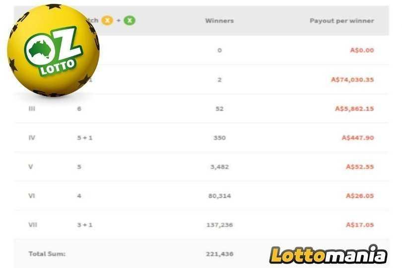 Австралийская лотерея oz lotto (7 из 45)