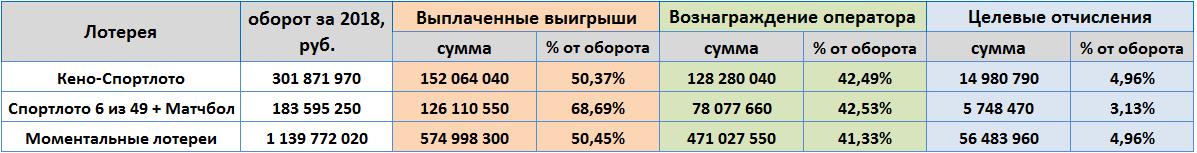 Государственная лотерея «бинго 75» — правила + как купить билет через интернет