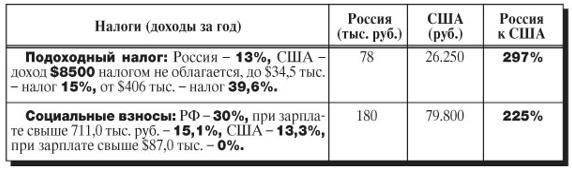 Venäjän voittovero: 13%, 30% tai 35%