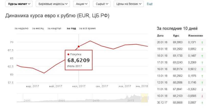 Tasso di cambio da euro a rublo, Dollaro USA secondo la banca centrale della Federazione Russa per oggi e domani, convertitore. dinamica delle variazioni settimanali del tasso di cambio dell'euro, mese, anno. Previsione online del tasso di cambio dell'euro | banks.ru