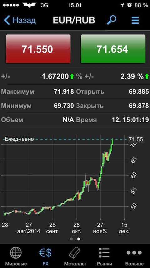 Växelkurser för Ryska federationens centralbank idag