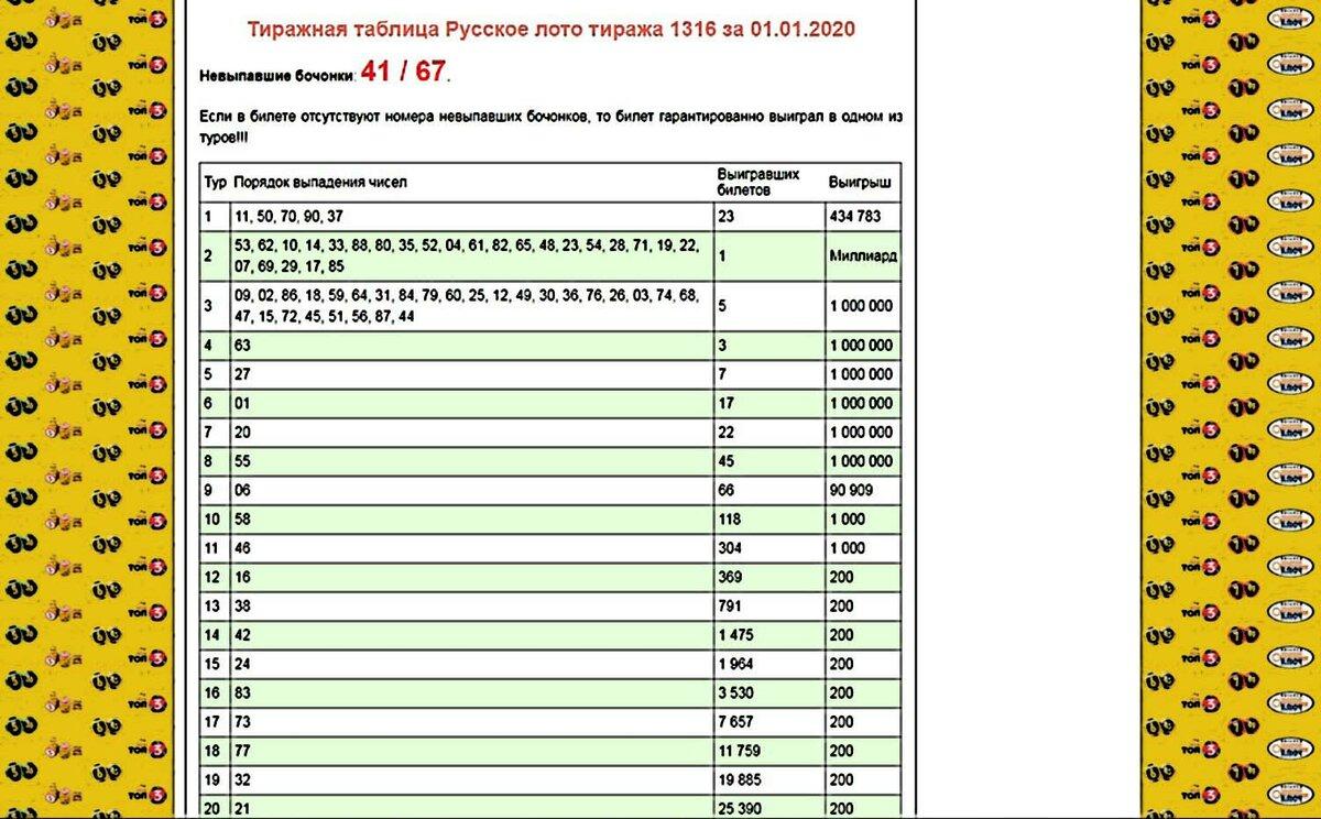 أعلى 10 اليانصيب الروسية: معرض + حقا الفوز