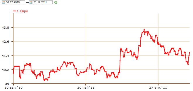 Курс евро цб рф на сегодня