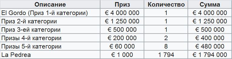 Top 15 lotterier i Rusland, til at vinde [uden snyd]