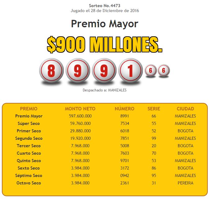 Sorteo mayor lotería nacional - resultados lotería nacional