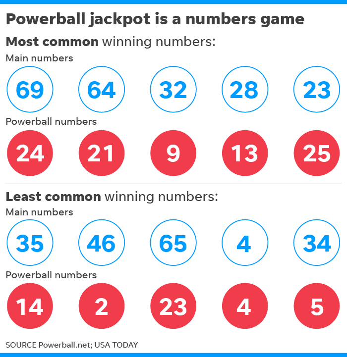 Play powerball