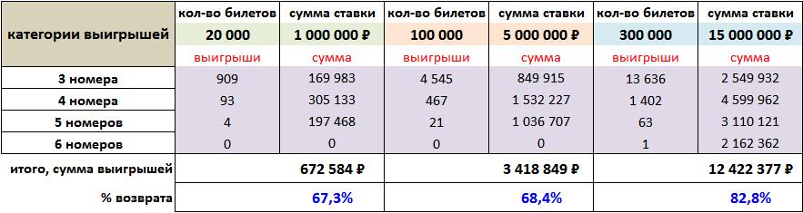 Sådan spiller du udenlandske lotterier fra Rusland online